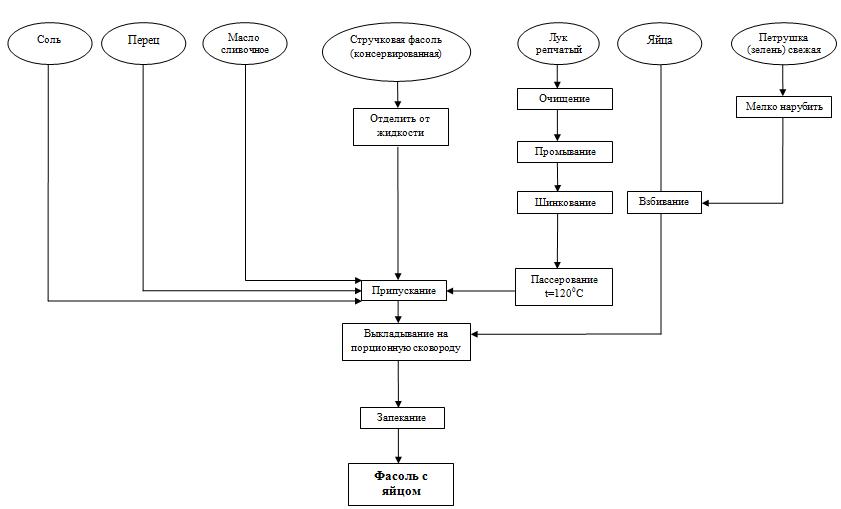 Технологическая схема фасоль с